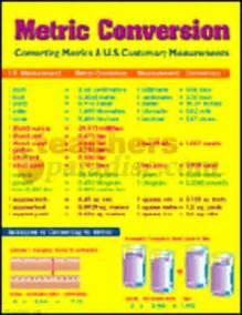 5th Grade Metric System Conversion Chart