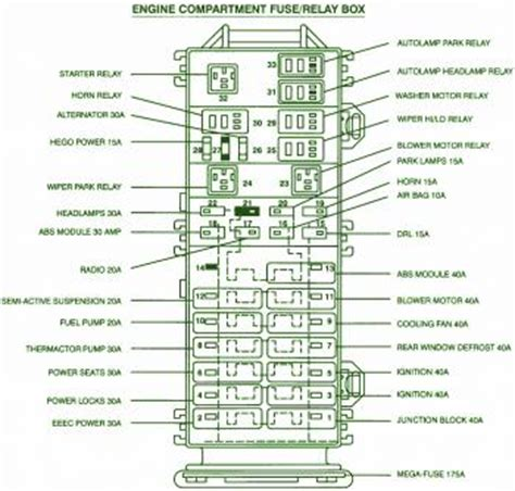 ford taurus engine compartment fuse box diagram circuit wiring diagrams