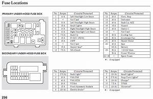 1998 Honda Crv Interior Fuse Box Diagram
