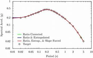 11  The Comparison Between The Target Response Spectrum