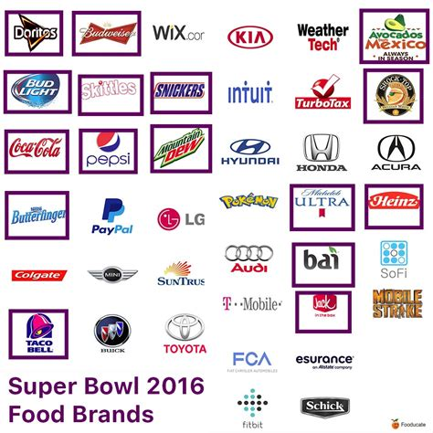 Super Bowl Food Commercials Stats Fooducate