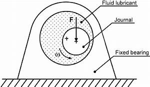 Journal Bearing Diagram : simple journal bearing subjected to a constant external ~ A.2002-acura-tl-radio.info Haus und Dekorationen