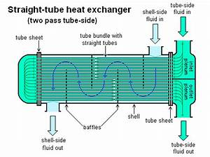 Shell And Tube Heat Exchanger Parts And Functions - Marine ...