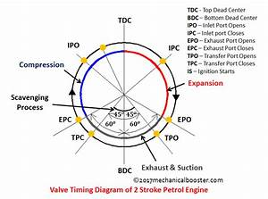Valve Timing Diagram Of 2 Stroke Petrol Engine