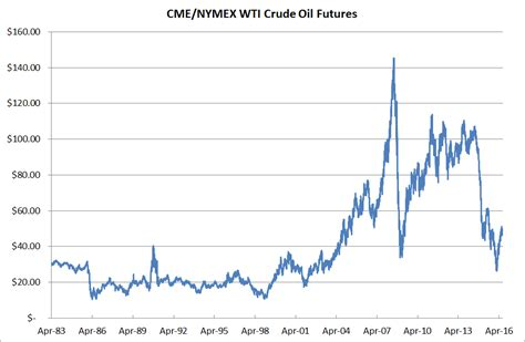 The Fundamentals of Oil & Gas Hedging - Futures