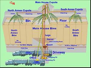 Field Scout  A Grain Elevator Diagram  While They Are In