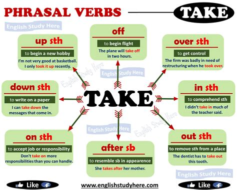 Phrasal Verbs With Take  English Study Here