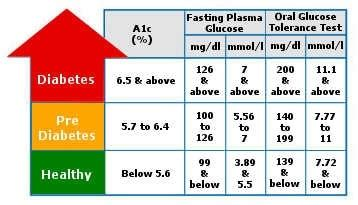 long  type  diabetes   develop