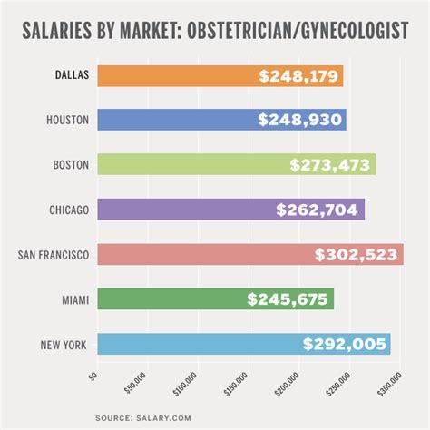salaries  market obstetriciangynecologist  magazine