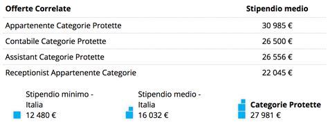 Categorie Protette Lavoro Stipendio Categorie Protette I Dati Pmi It
