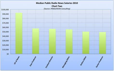 Newsroom Salaries