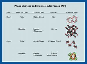 Phase Changes And Intermolecular Forces