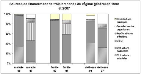 montant des charges patronales calcul des charges salariales et patronales