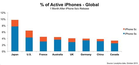 percentage iphone 5s the iphone 5s and iphone 5c now account for 5 5 of all