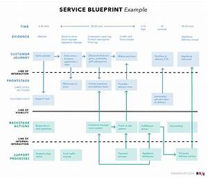 Service Blueprint Example    Nng