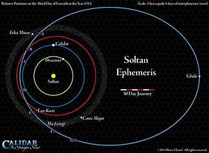 Diagram Of The Solar System Orbits To Scale Diagram How ...