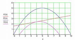 Quadratische Funktionen Scheitelpunkt Berechnen : konomische funktionen mathe brinkmann ~ Themetempest.com Abrechnung