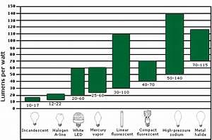 Lighting Efficacy Chart Wa5mlf Lumens Per Watt