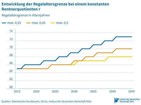 gesetzliche gewährleistung wie lange wie lange arbeiten f 252 r ein stabiles rentenniveau