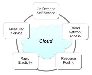 Cloud Computing For Business  What Is Cloud?. Interior Design Concept Statement Example. Mastercard Developer Zone Depression Leads To. Fire Restoration Pittsburgh Study Abroad Umn. Retirement Calculator Best Rated. Cleveland Clinic Radiation Oncology. Mastercard Payment Processing. Serial To Midi Converter Free Gre Classes Nyc. Trade Schools In Modesto Ca Cable N Internet