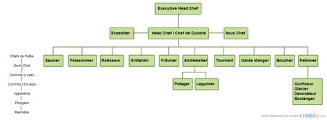 Kitchen Hierarchy In modern kitchen brigade system chefs resources