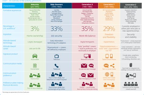 5 Generations Overview For B2b Marketers