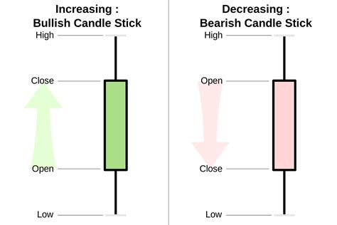 Stock Candele by Candlestick Pattern