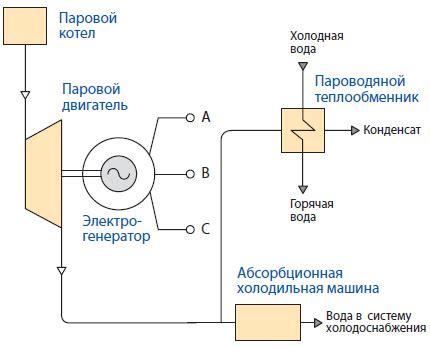 Тригенерация — Карта знаний