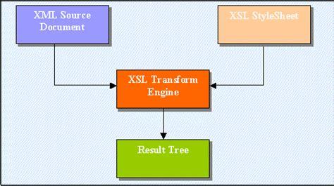 Using Xml Xslt With Delphi Webbroker