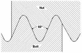 Thread Data Charts Din 79012 Bicycle Screw Thread Data Chart