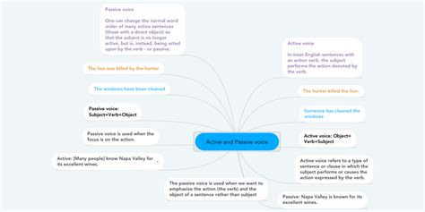 active  passive voice mindmeister mind map