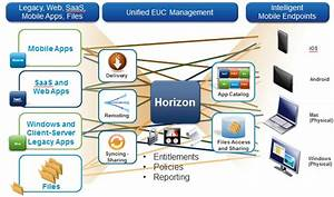 Vmware Gussies Up View And Horizon Post