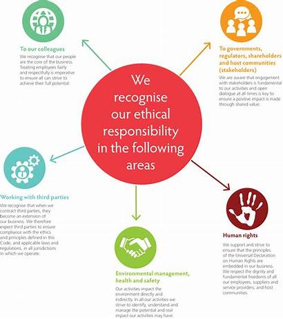 Code Conduct Behaviour Ethical Commitment Company Gold