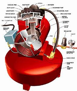 How The Air Compressor Works