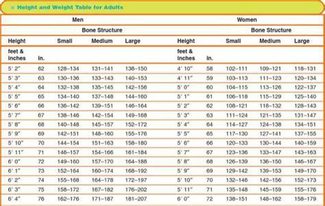 sample height  weight chart bone  women   tidytemplates