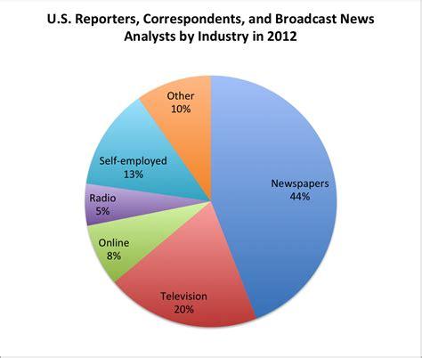 Journalism Career by Journalism Career Review