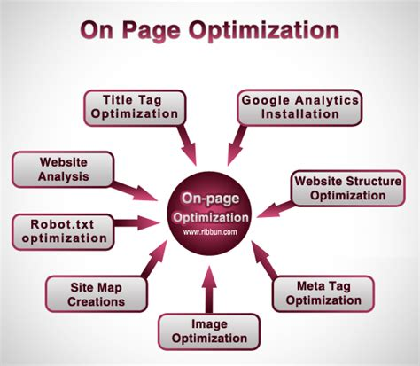Check Website Seo Optimization - a2z updates seo onpage optimization checklist steps