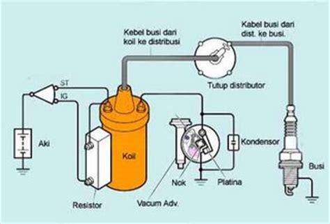 rangkaian komponen sistem pengapian mobil injection dan mobil karburator lukman s