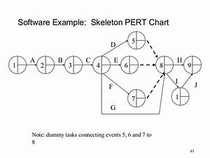 Pert diagram questions image collections how to guide and refrence pert diagram slideshare image collections how to guide and refrence ccuart Images