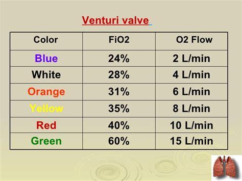 Oxygen Therapy By Dr.vinod Ravaliya