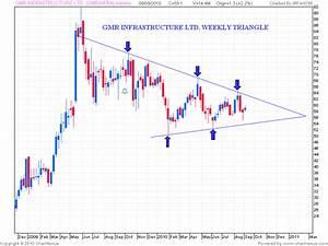 Gmr Infra Chart Stock Market Chart Analysis Gmr Infrastructure Ltd