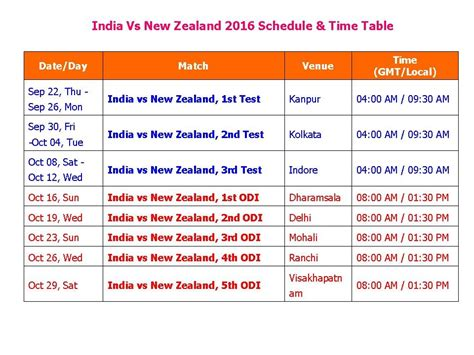New Zealand to India Time