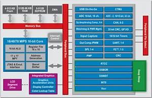 Pic24  U0026 Dspic Dsc Family Block Diagram