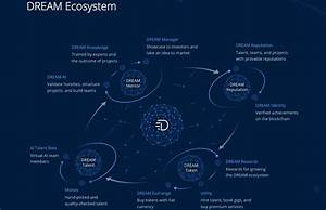 Blockchain-Based 'DREAM' Platform Helps to Build The Right ...
