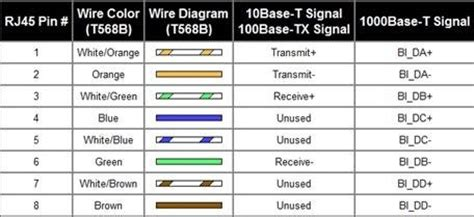 Why Can Make Unidirectional Gigabit Ethernet Cable