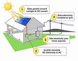 Solar Electricity  Pv