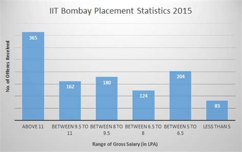 iit bombay placement statistics 2015 eduarena