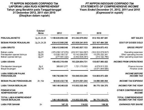 contoh laporan keuangan perusahaan tbk akuntansi itu mudah