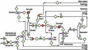 Simplified Process Flow Diagram For The Operating Lng