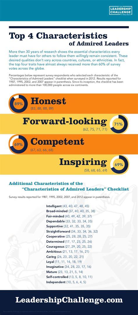 top  characteristics  admired leaders